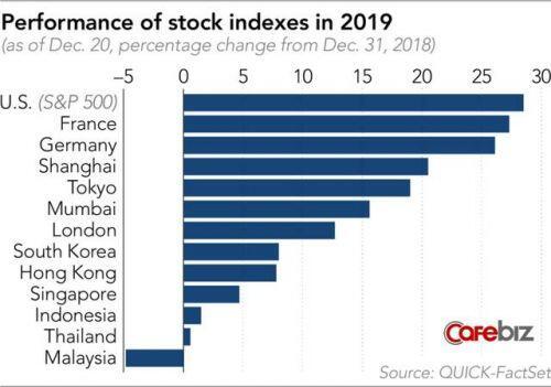 Mùa đông sắp đến với các 'kỳ lân tỷ USD' ở châu Á trong năm 2020