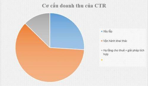 CTR: Tương lai tươi sáng