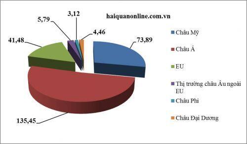 Xuất nhập khẩu giữa Việt Nam với thành viên EVFTA nhìn từ số liệu hải quan