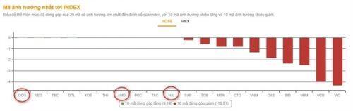 "Phút ""hồi sinh"" của VN-Index"