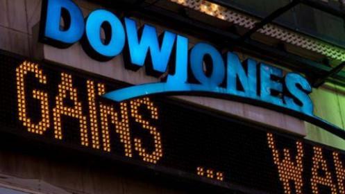 Phân tích kĩ thuật: Dow Jones có xu hướng tạo đỉnh