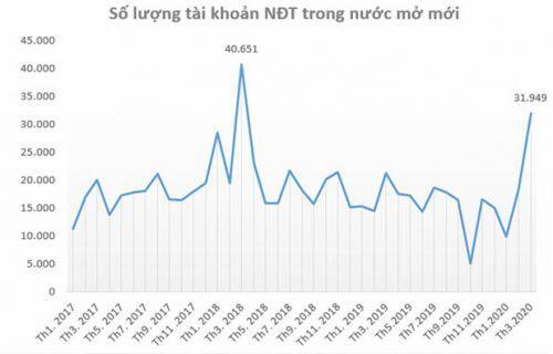 Covid19: Kinh tế Việt Nam - Nếu bạn còn sức mua và nhỡ sóng hồi lúc này thì...