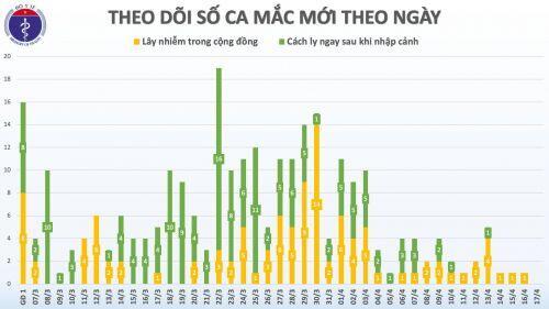 Lần đầu tiên kể từ ngày 7/3, tròn 36 giờ Việt Nam không ghi nhận ca mắc mới COVID-19