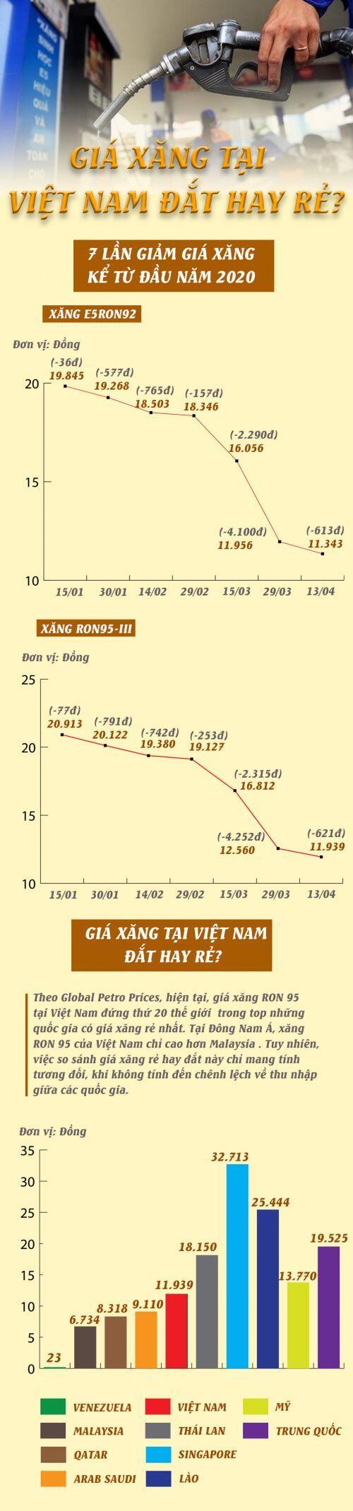 [Infographic] Giá xăng tại Việt Nam đắt hay rẻ?