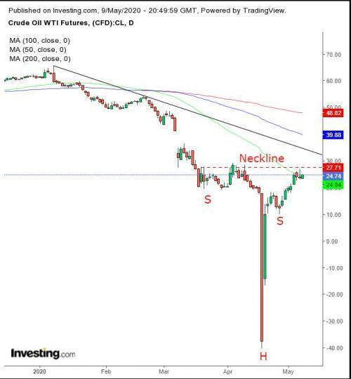 Thị trường tuần 11 - 15/5: Sự lạc quan bao trùm thị trường