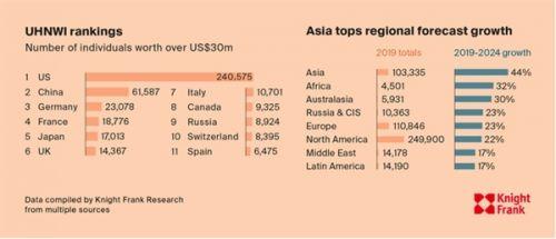 Số người sở hữu tài sản trên 30 triệu USD ở Việt Nam sẽ tăng 64% trong 5 năm tới