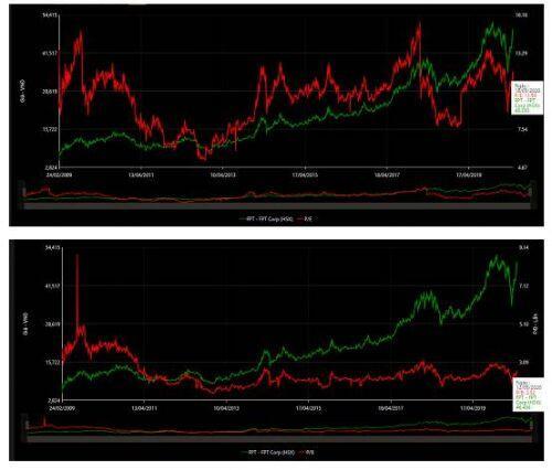 FPT: Đánh giá kết quả tháng 4