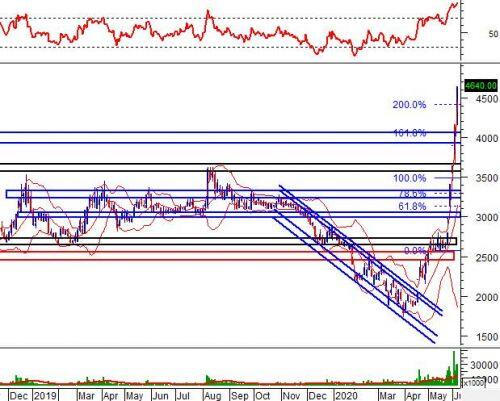 """Tuần 08-12/06/2020: 10 cổ phiếu """"nóng"""" dưới góc nhìn PTKT của Vietstock"""