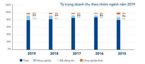 HPG: Tăng trưởng trong 6 tháng cuối năm