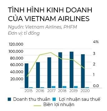 Chiến lược kép của Vietnam Airlines
