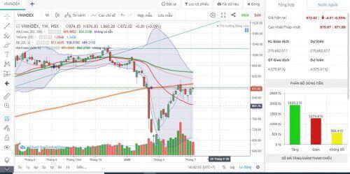 VN30 trả điểm ngày hôm qua, kết tuần vẫn có nhiều cổ phiếu phi thường