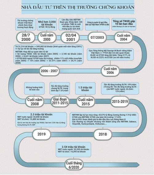 20 năm đi lên từ 2 mã chứng khoán đầu tiên