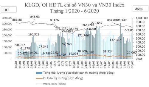 Tiềm năng thị trường phái sinh Việt Nam