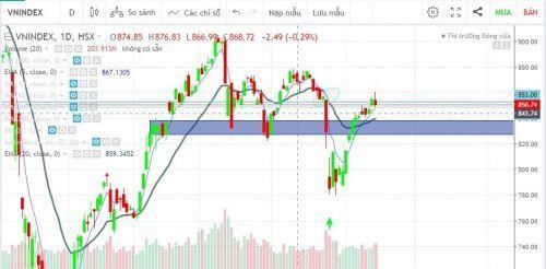 Thị trường vẫn đang tích cực