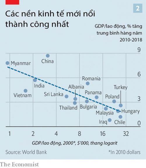 Việt Nam thuộc nhóm 16 nền kinh tế mới nổi thành công nhất, triển vọng bắt kịp các nước giàu