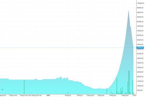 Vì sao cổ phiếu thị giá thấp đang 'làm mưa làm gió' trên thị trường chứng khoán?