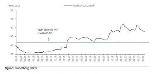 PVT: FA không sai, thị trường sai ?