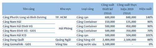 GMD: Cập nhật tiến độ cảng Gemalink
