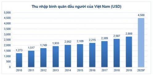 Thị trường BĐS hồi phục: Triển vọng tươi sáng cho HDC và VHM?