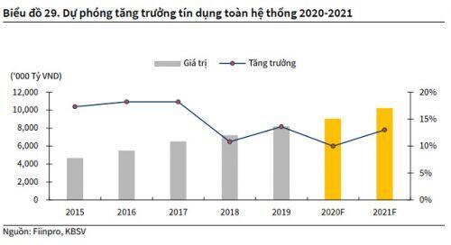 KBSV: NIM 2021 của toàn ngành ngân hàng sẽ tăng trưởng trở lại