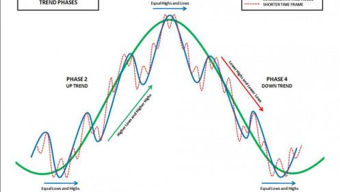 Hiểu chu kỳ kinh tế, thị trường và tâm lý