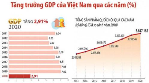 Kinh tế Việt Nam sẽ tăng trưởng vượt bậc trong 5 năm tới