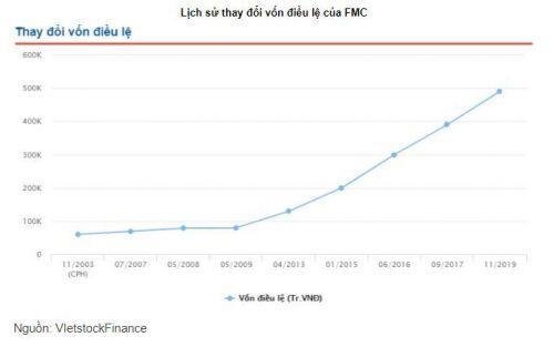FMC chuẩn bị phát hành gần 10 triệu cổ phiếu, giá 25,000 đồng/cp