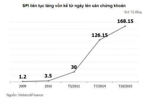 SPI: Cổ đông lớn giao dịch sôi động, giá cổ phiếu vọt tăng