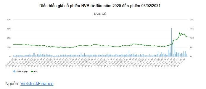 Giá cổ phiếu tích cực, lãnh đạo NCB cùng đăng ký gom cổ phiếu