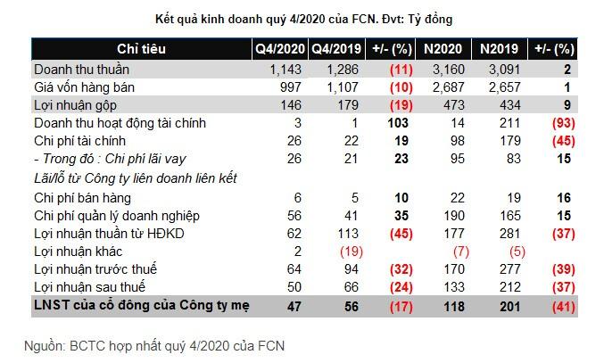 Quỹ ngoại hoàn tất thoái hơn 3 triệu cổ phiếu FCN