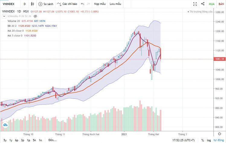 Chứng khoán ngày 9/2: Cơ hội tích lũy cổ phiếu tốt cho mục tiêu trung và dài hạn