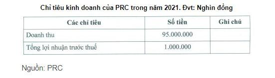 PRC đặt mục tiêu lãi trước thuế 2021 tăng hơn 120%