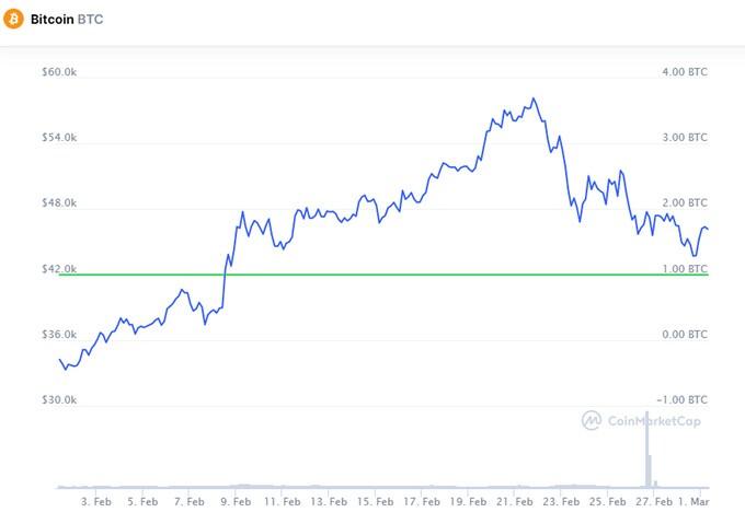 'Giá trị Bitcoin sẽ biến mất theo thời gian'