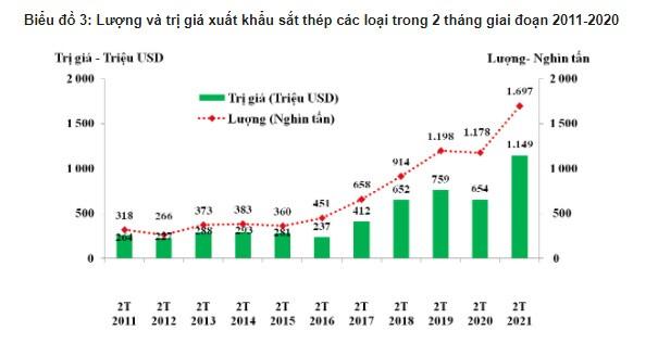 Tình hình xuất khẩu, nhập khẩu hàng hóa của Việt Nam tháng 02 và 2 tháng/2021