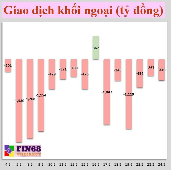 Nhận định chứng khoán 25/3: Nếu tiêu cực, chờ mua lại vùng 1100- 1125 điểm