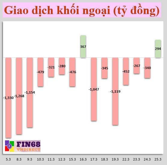 Nhận định chứng khoán 26/3: Giảm tỉ trọng nếu mất mốc 1150