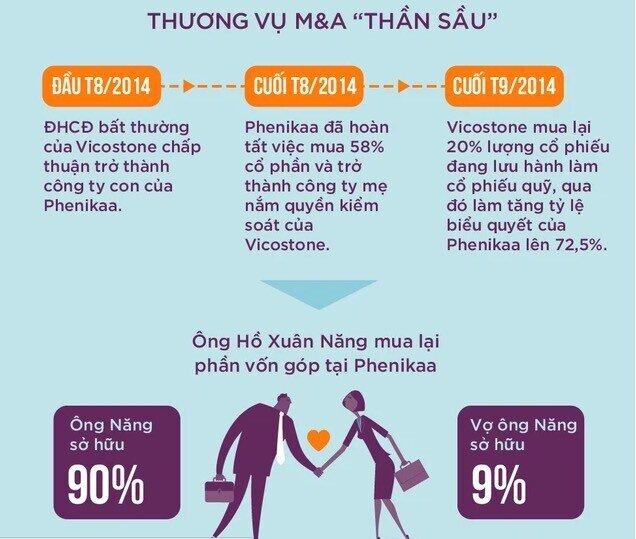 """Tỷ phú Việt Nam sắp ra mắt xe tự lái Made in Vietnam đầu tiên """"Năng Do Thái"""" là ai?"""