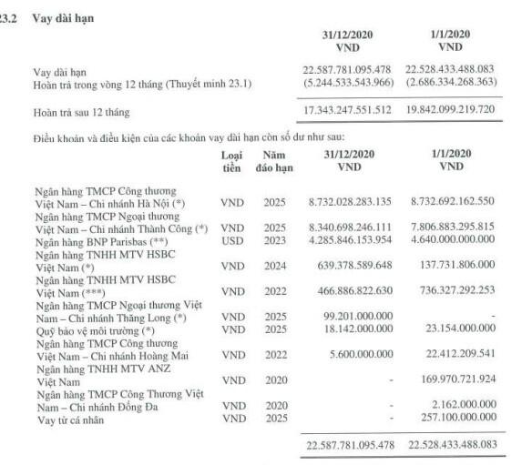 Ngân hàng nào là chủ nợ hơn 54.000 tỷ đồng của Hòa Phát