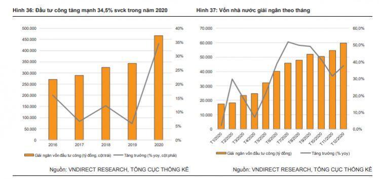 Triển vọng lạc quan về thị trường BĐS giai đoạn 2021-2022