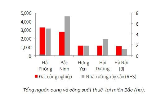 Lo sức cạnh tranh Việt Nam suy yếu vì giá thuê đất công nghiệp lại đạt đỉnh mới