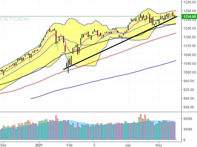 Nhịp đập Thị trường 19/05: Khối ngoại thu hẹp đà bán ròng