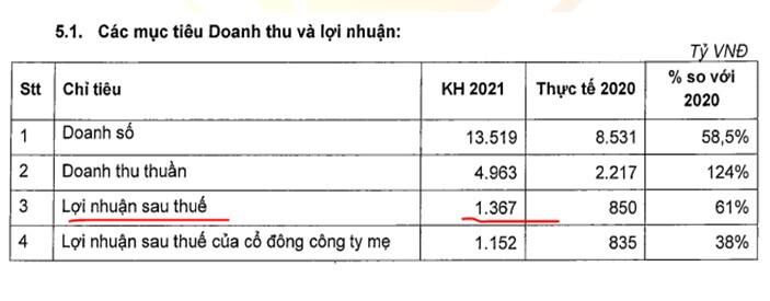 NLG: Trở lại tăng trưởng sau 2020 và các năm tới