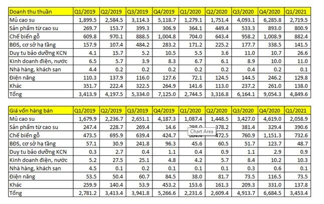 GVR Q1/2021: Mảng cao su hồi sinh, lợi nhuận tăng mạnh trong các quý tới