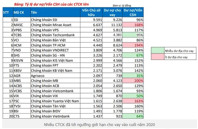 Cổ phiếu ngành chứng khoán: Báo cáo cập nhật cho quý 2/2021