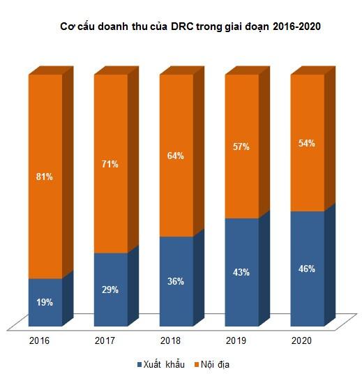 DRC - Tiếp tục tích cực với lốp Radial