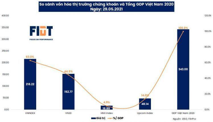 Người Việt đang đầu tư gì ?