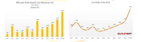 IJC – Tiếp đà tăng trưởng