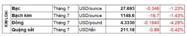 Thị trường hàng hóa 16/06:  Dầu thô, Ngô tăng trở lại bất chấp đà giảm của thị trường