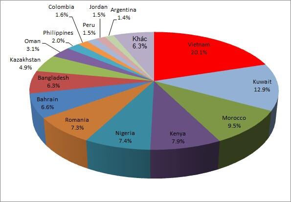 Cổ phiếu Việt duy trì tỷ trọng trên 20% danh mục quỹ ETF MSCI của iShares
