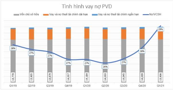 PVD: Định giá không hấp dẫn trong năm 2021